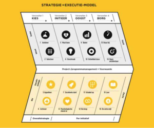 Het Strategie = Executie model