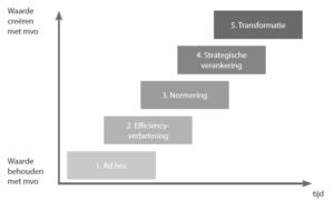 Waarde creëren met MVO (klik voor groter)