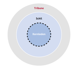 Het Kern-schil-tribunemodel