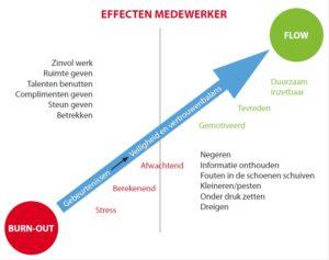 Effecten vertrouwen op medewerker (klik voor groter)