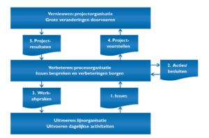 Informatieuitwisselingen (klik voor groter)