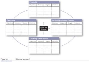 De Balanced Scorecard (Klik voor groter)