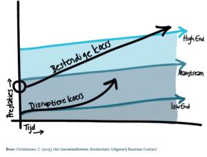 Het model van disruptieve innovatie