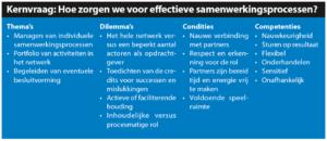 De netwerkleider als procesmanager (Klik voor groter)