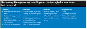De netwerkleider als strateeg (klik voor groter)