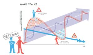 Innovatie en control in evenwicht (klik voor groter)