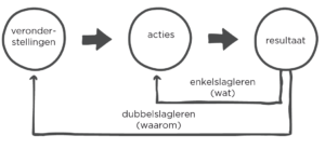 Nieuwe kennis creëren: twee niveaus, Argyris & Schön.
