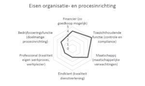 Disbalans door eenzijdige focus op organisatie- en procesinrichting
