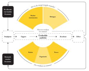 Het waarom wat en het hoe van samenwerken (klik voor groter)