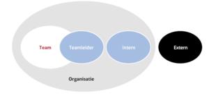 Posities van een teamleider