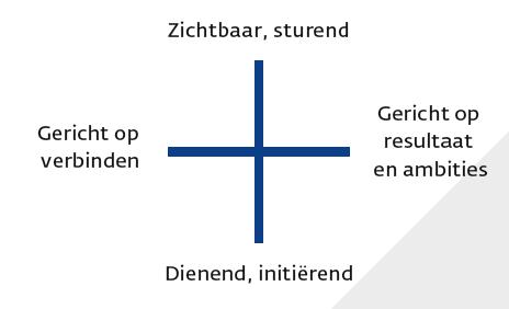Kwadrant voor netwerkleiderschap