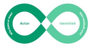 De samenhang tussen actoren en identiteit