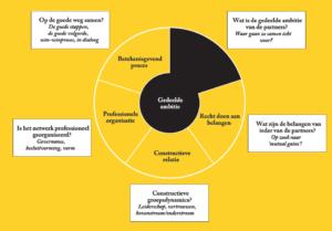 Vijf invalshoeken voor samenwerking (Klik voor groter)