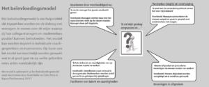 Het beïnvloedingsmodel (klik voor groter)