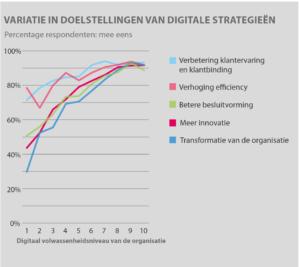 Variatie in doelstellingen digitale strategie (klik voor groter)