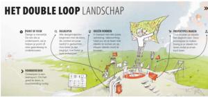 Het Double Loop landschap