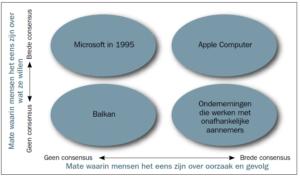 De overeenstemmingsmatrix (klik voor groter)