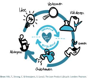 Lean Product Lifecycle (klik voor groter)