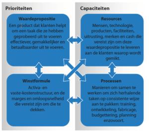 De elementen van een businessmodel (klik voor groter)