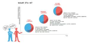 Het maturiteitsmodel (klik voor groter)