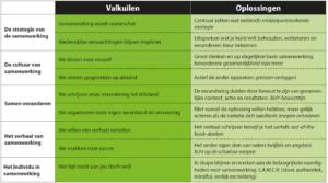 Valkuilen en oplossingen (klik voor groter)