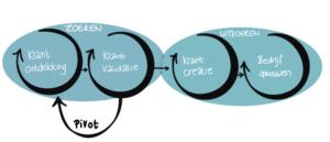 De 4 stappen van de innovatielevenscyclus (klik voor groter)