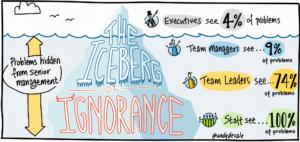 De IJsberg van onwetendheid (Klik voor groter)